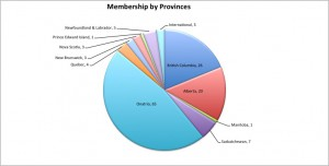 membership by province