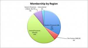 membership by region