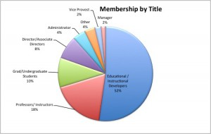 membership by title