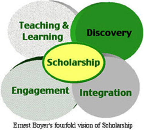 Diagram of Ernest Boyer's vision of Scholarship